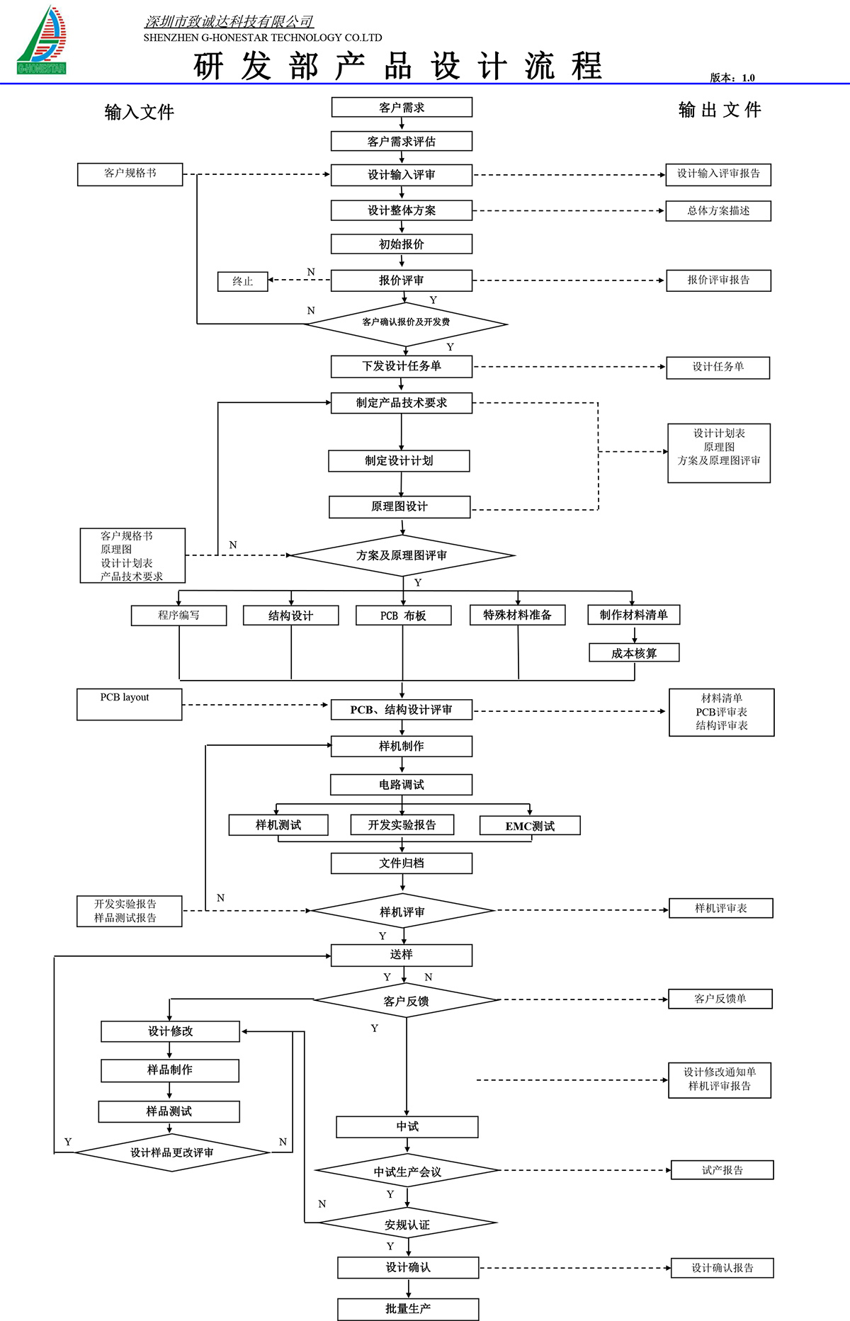 电机方案开发流程